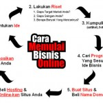 Cara Berbisnis Online