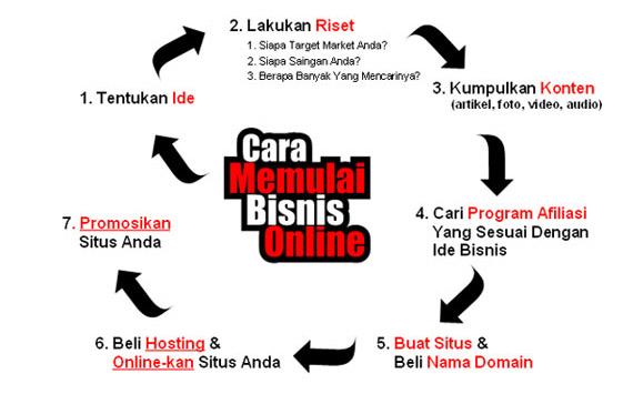 Cara bisnis forex online