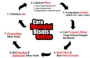 cara memulai bisnis online bagi pemula